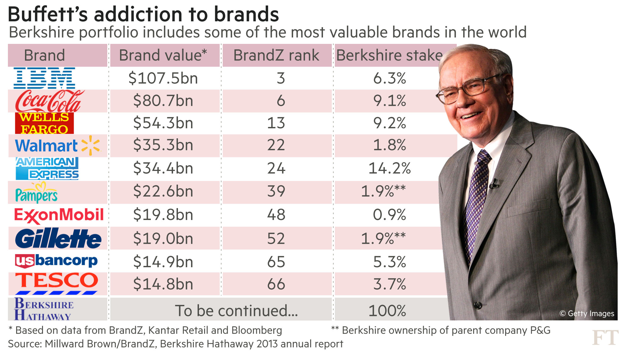 Warren Buffett rolls out the Berkshire Hathaway brand
