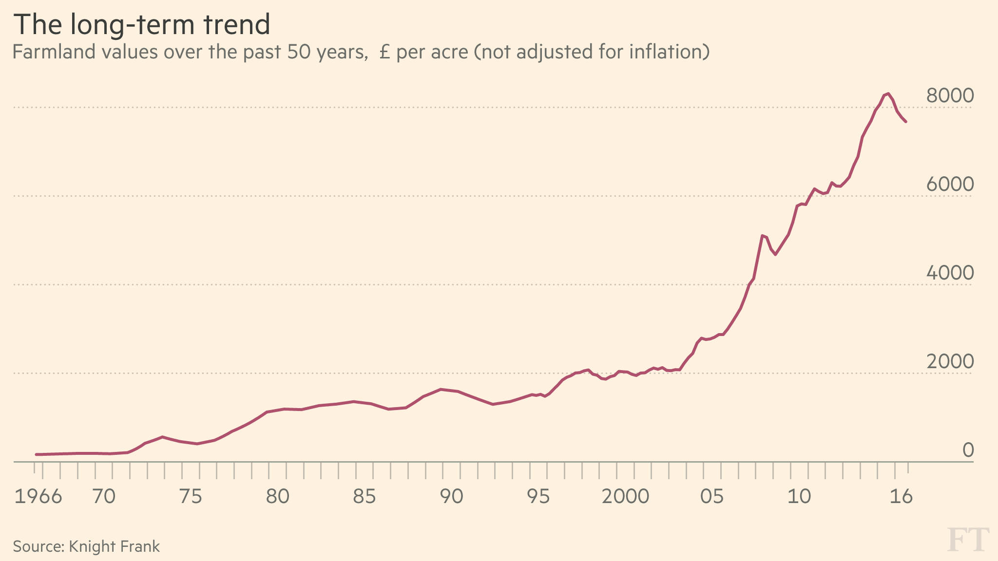 Farmland Values Stall After Decades Of Growth Financial Times