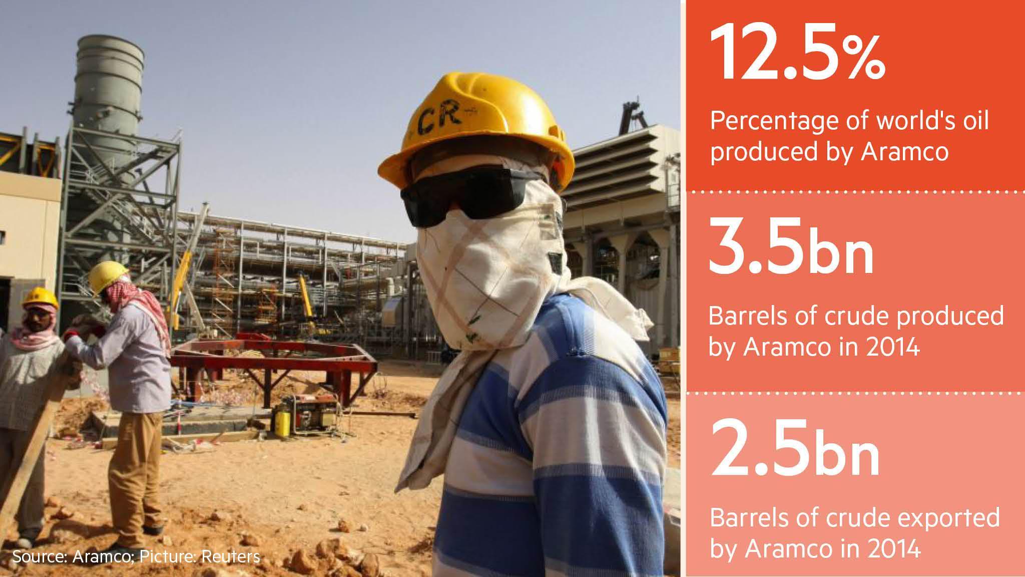 Saudi Arabia considers Aramco share sale | Financial Times