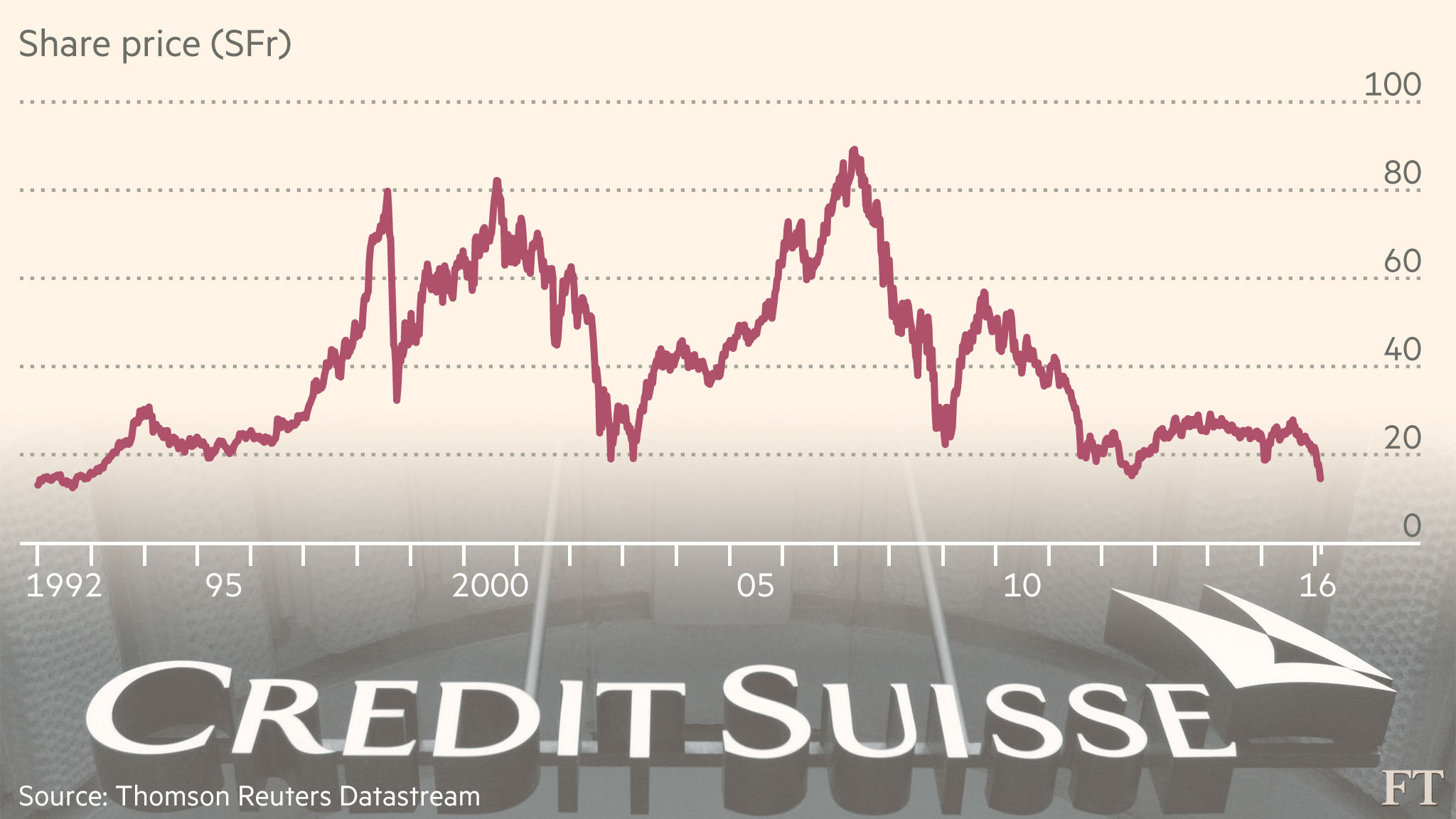 Credit Suisse brings home the pain   Financial Times
