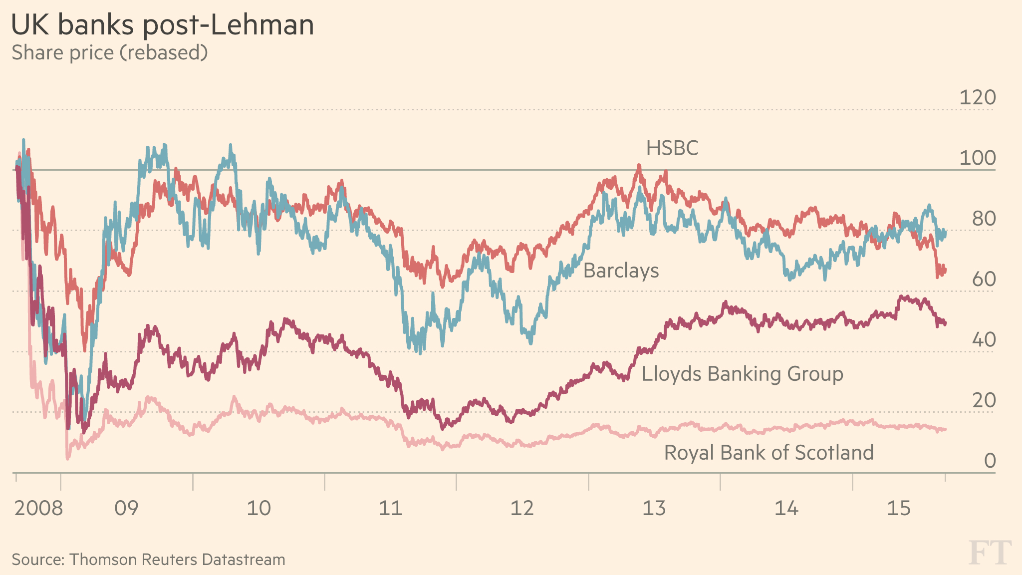 Chart That Tells A Story Uk Bank Share Prices Post Lehman Financial Times