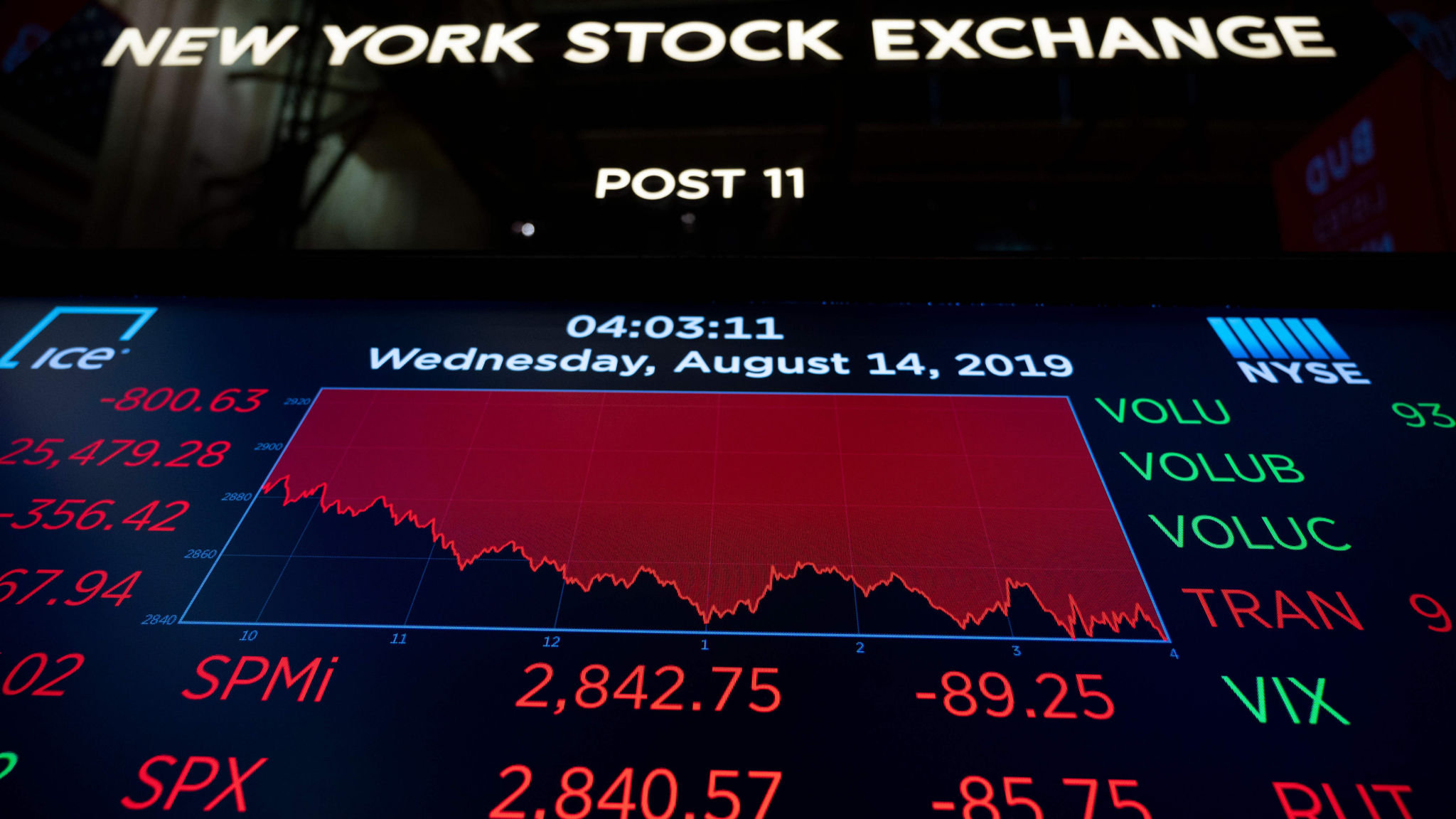 US stocks slide 3% as bond market signals recession