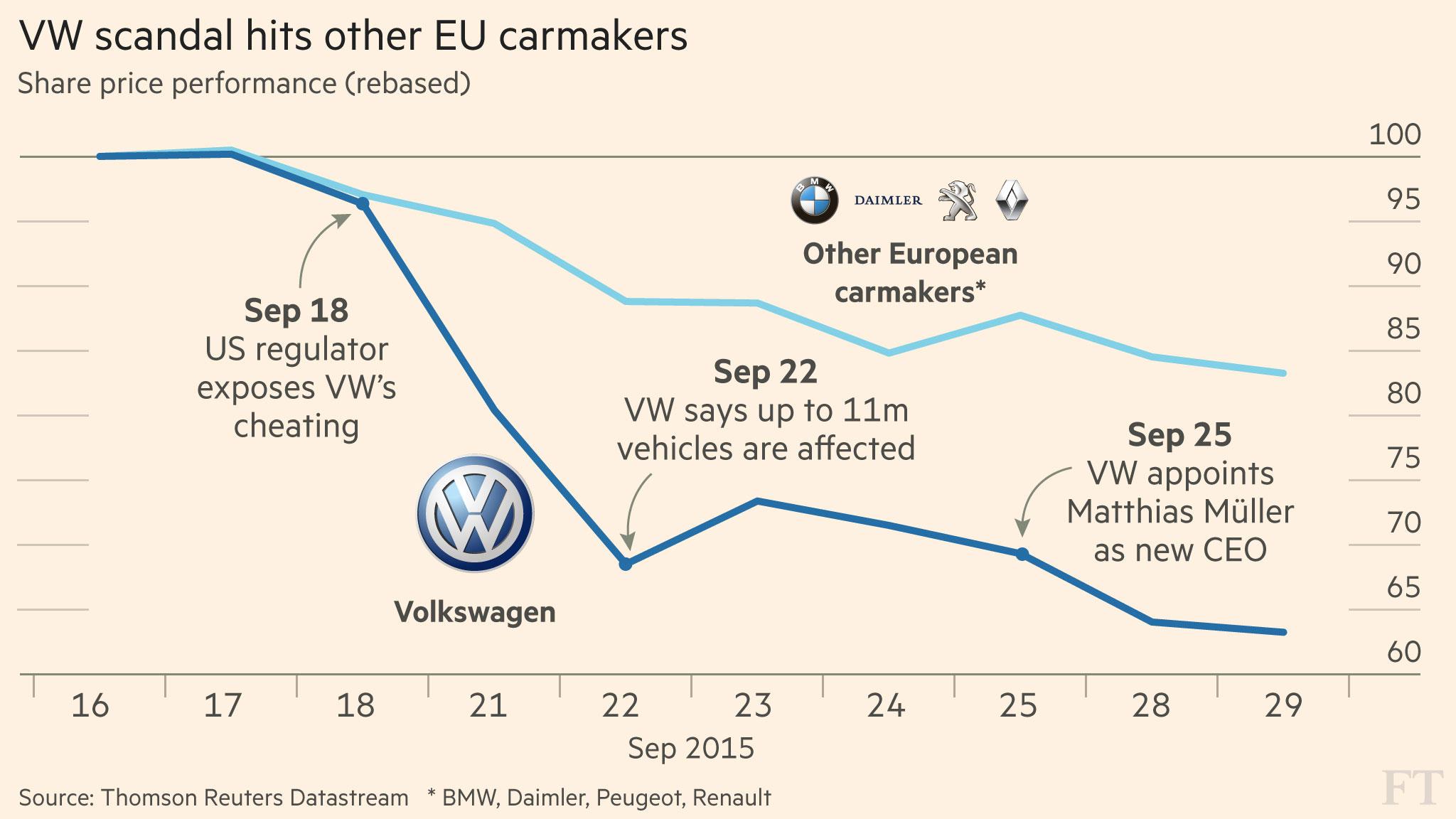 Volkswagen Scandal Fuels Fears Over Death Of Diesel Financial Times Renault Fuel Pressure Diagram