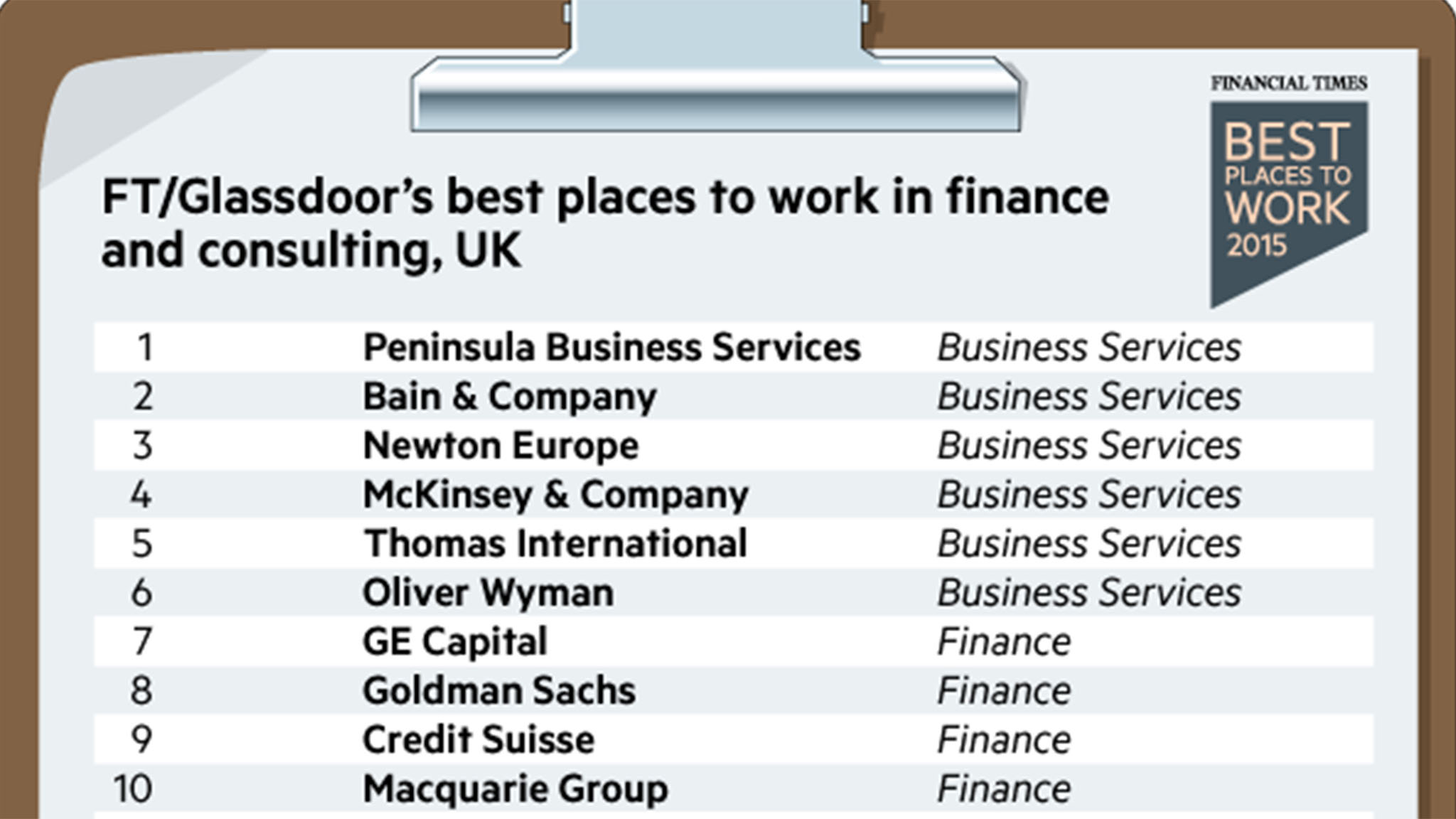 Ftglassdoor best places to work in finance and consulting uk planetlyrics Image collections