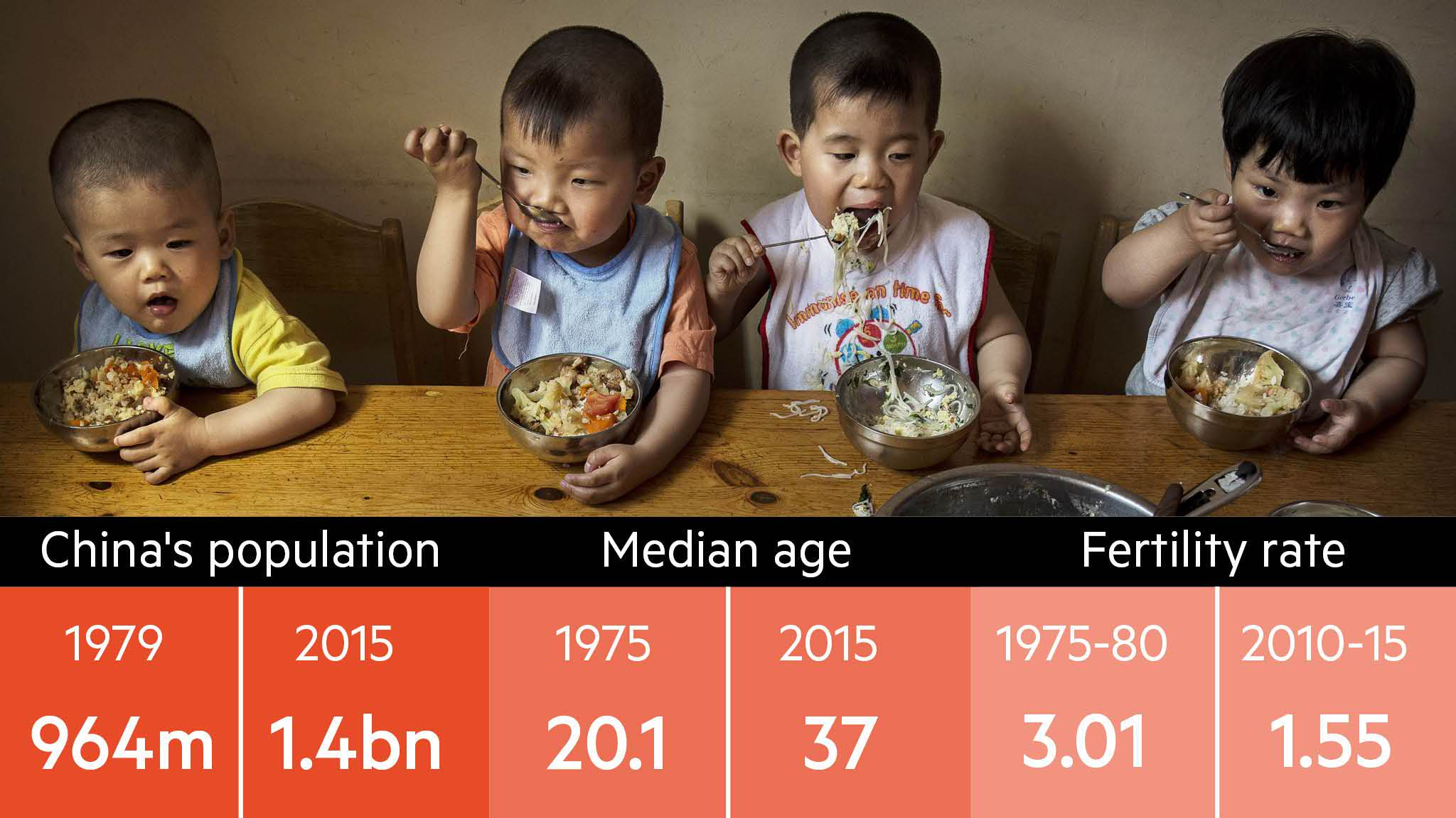 China scraps one-child policy after more than three decades   Financial  Times