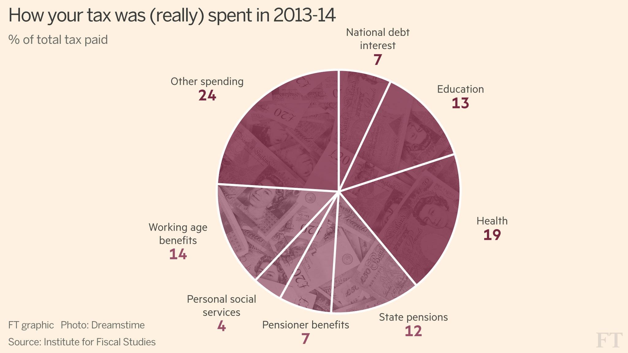 Chart That Tells A Story Tax Summaries Financial Times