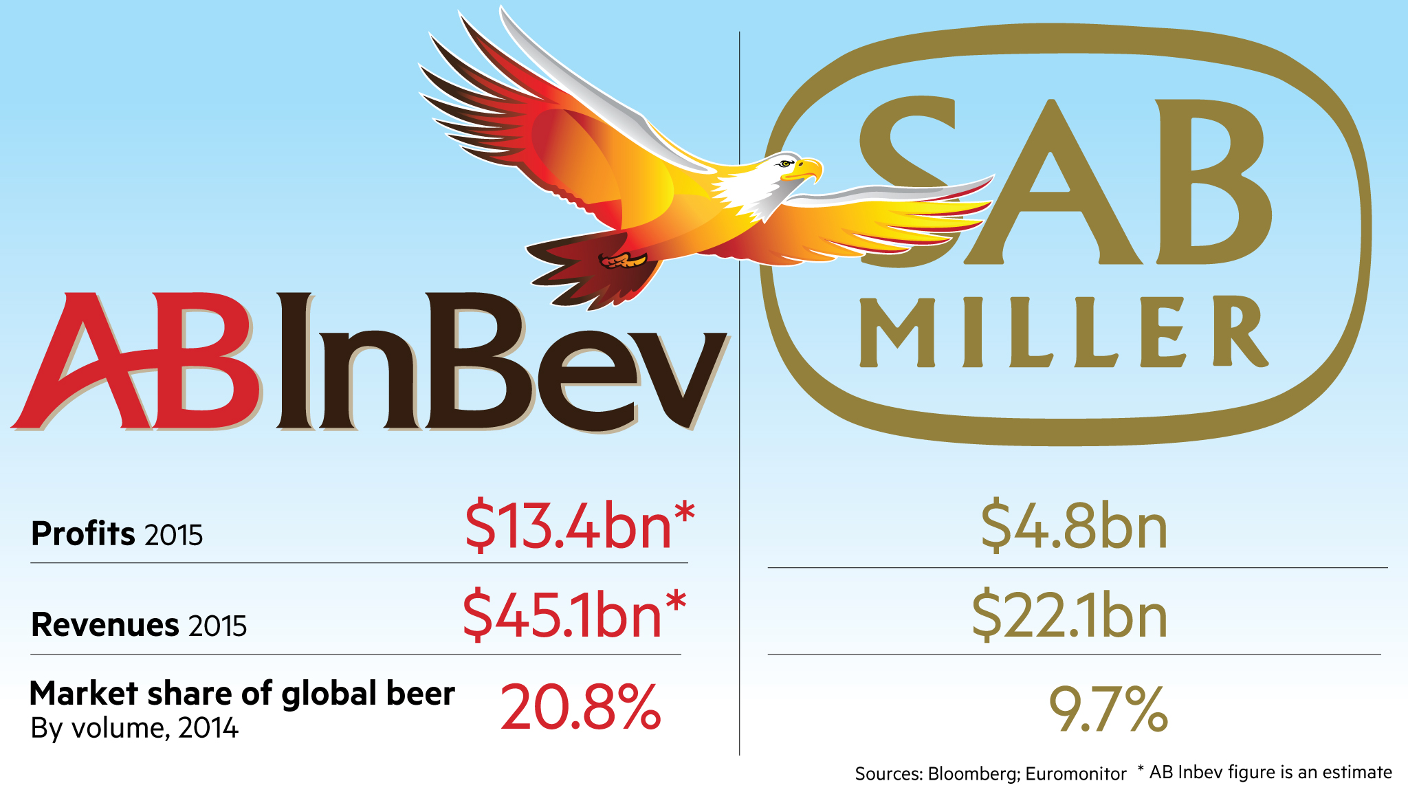 Ab Inbev Still Dreams Big With Move On Closest Rival Financial Times
