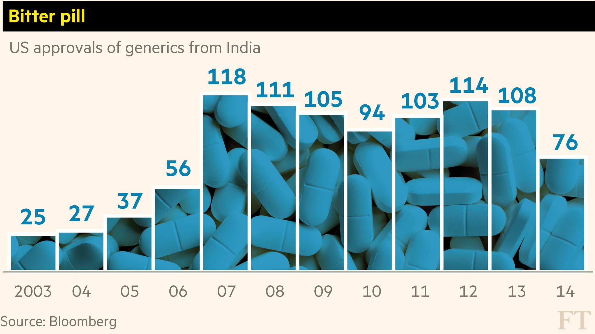 Indian drugs not what the doctor ordered financial times malvernweather Images