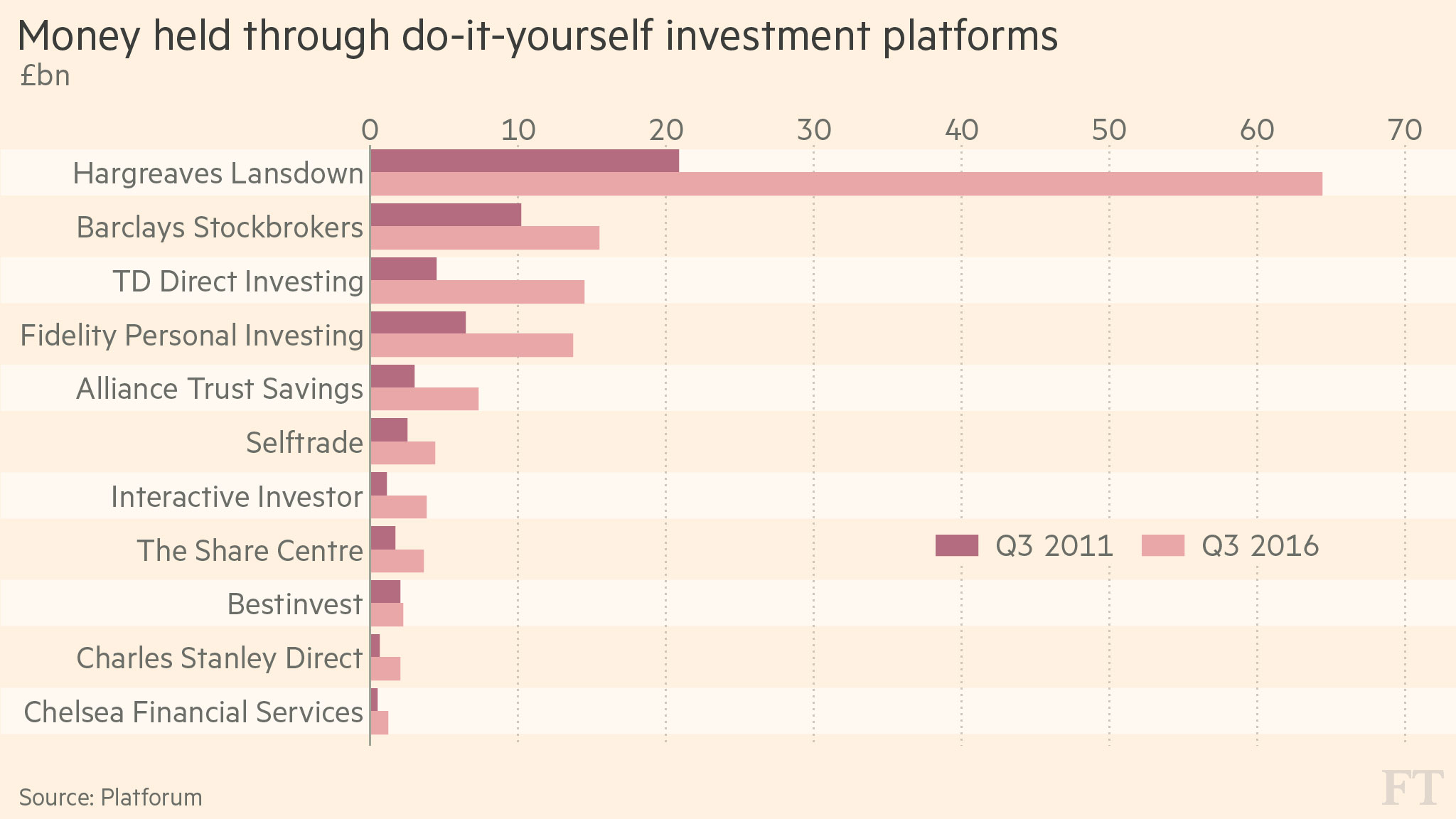 Online fund platforms surge in popularity | Financial Times