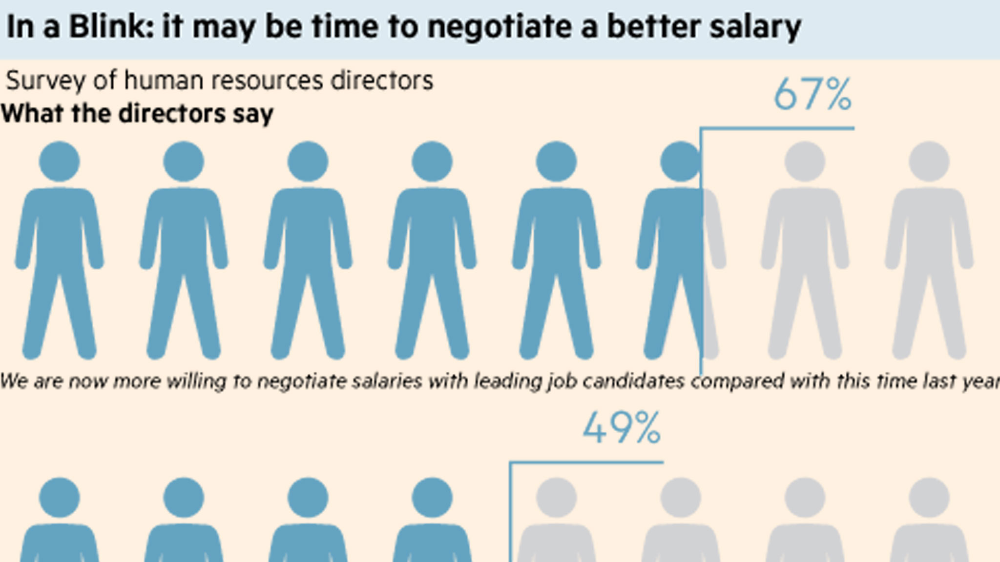 in a blink it be time to negotiate for a better salary