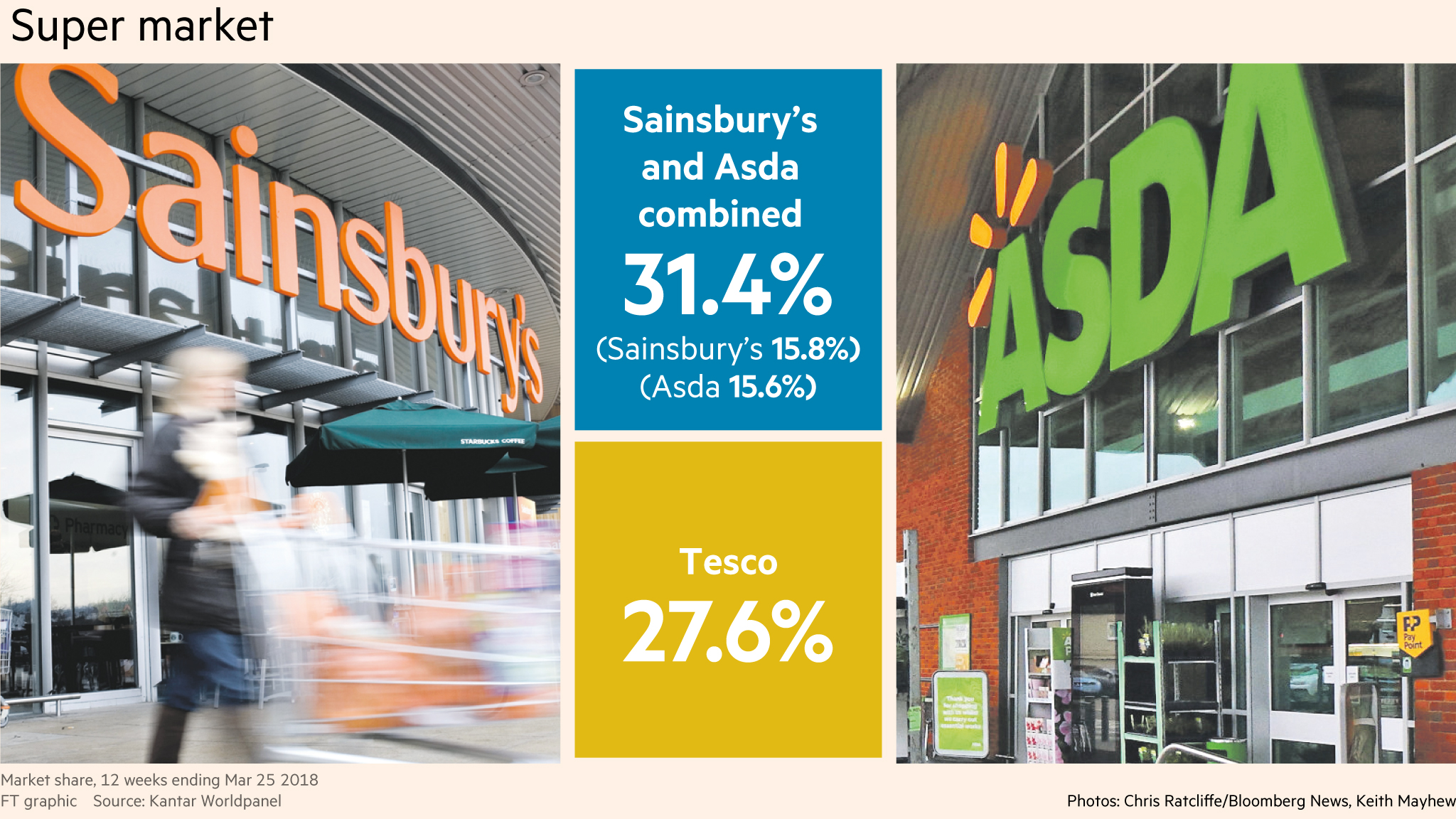 regulators could stand in way of sainsbury s asda deal financial times