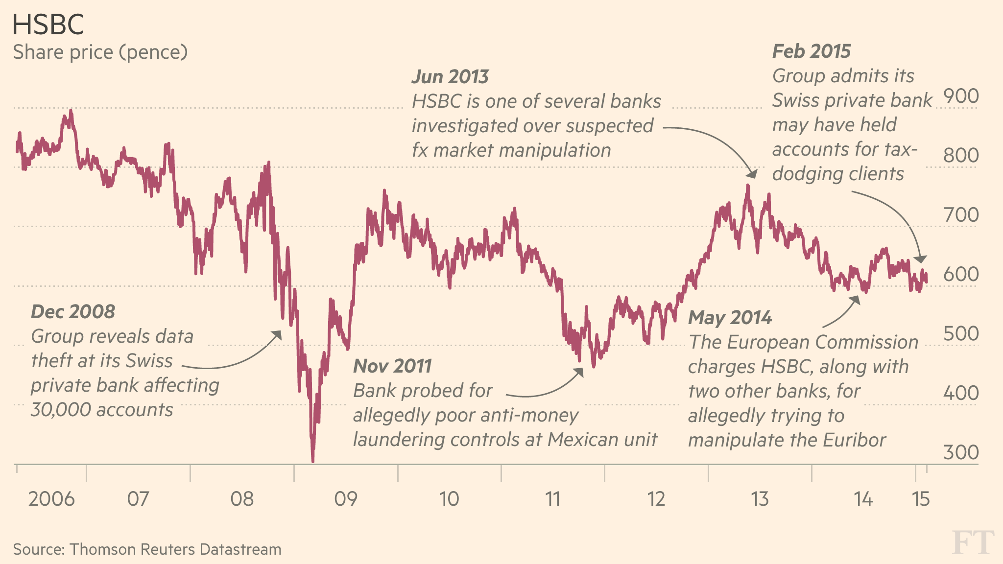 Timeline: History of HSBC controversies | Financial Times