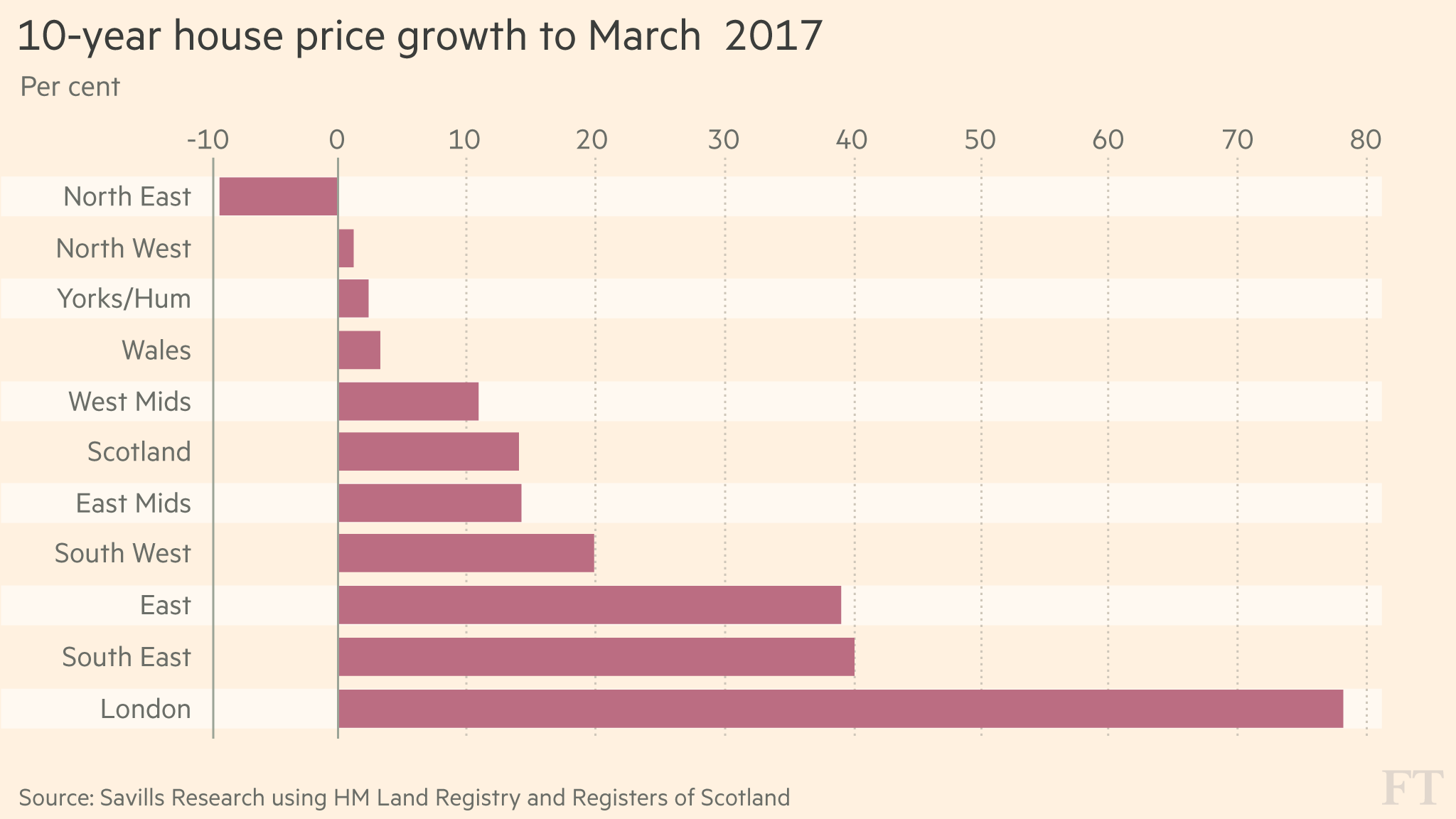How Property Has Performed A Decade On From The Credit