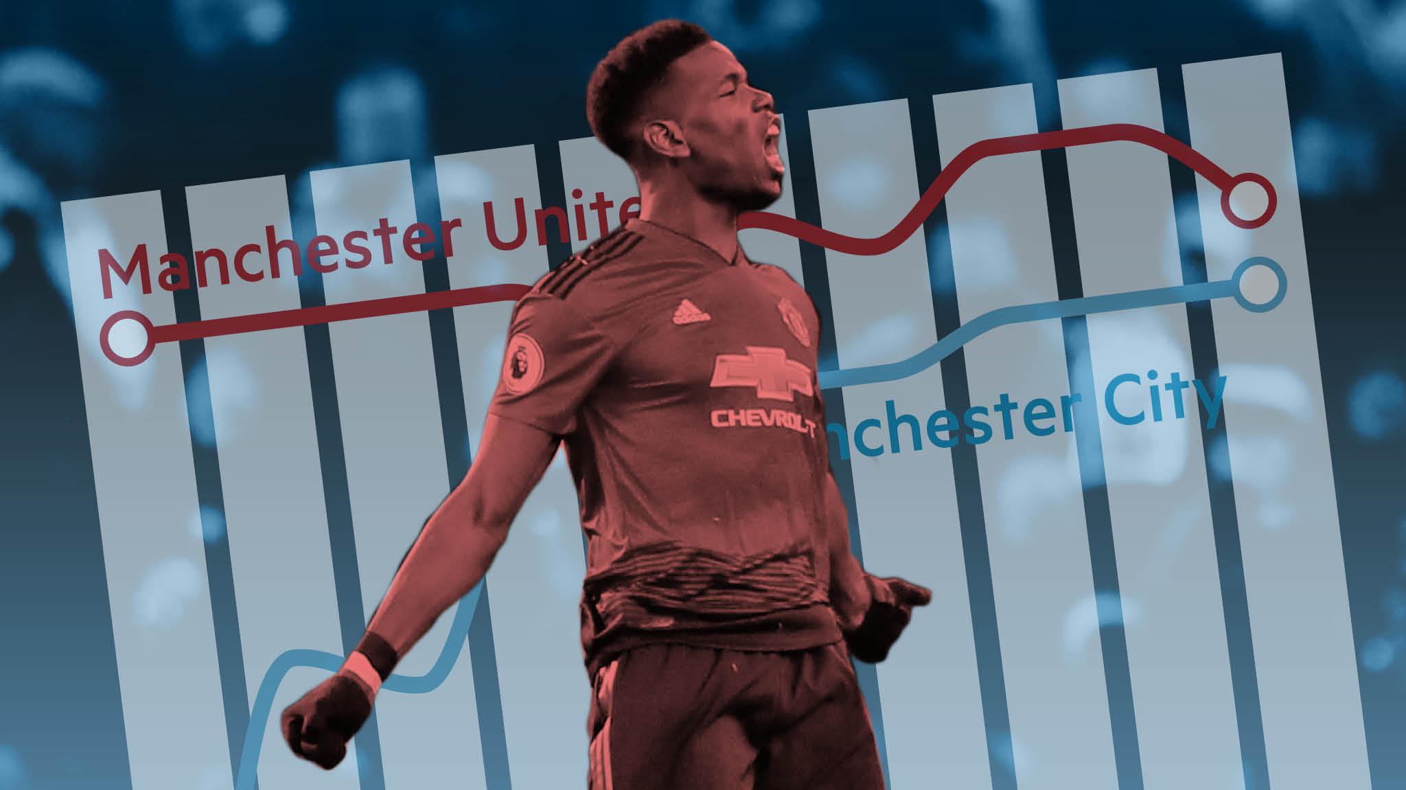 efd19145 Man Utd's financial success belies its on-pitch performance ...