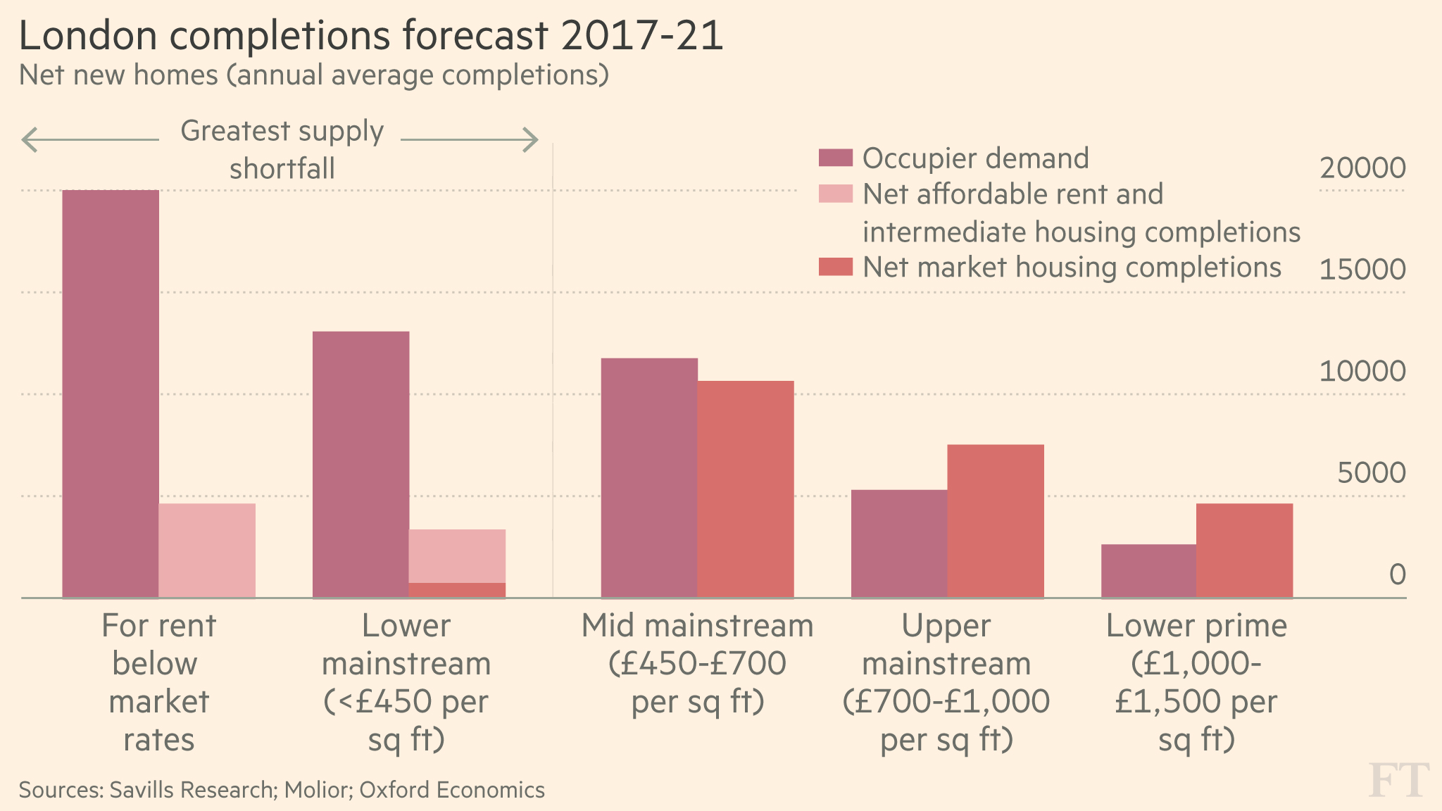 London Faces A Glut Of New Luxury Homes Financial Times