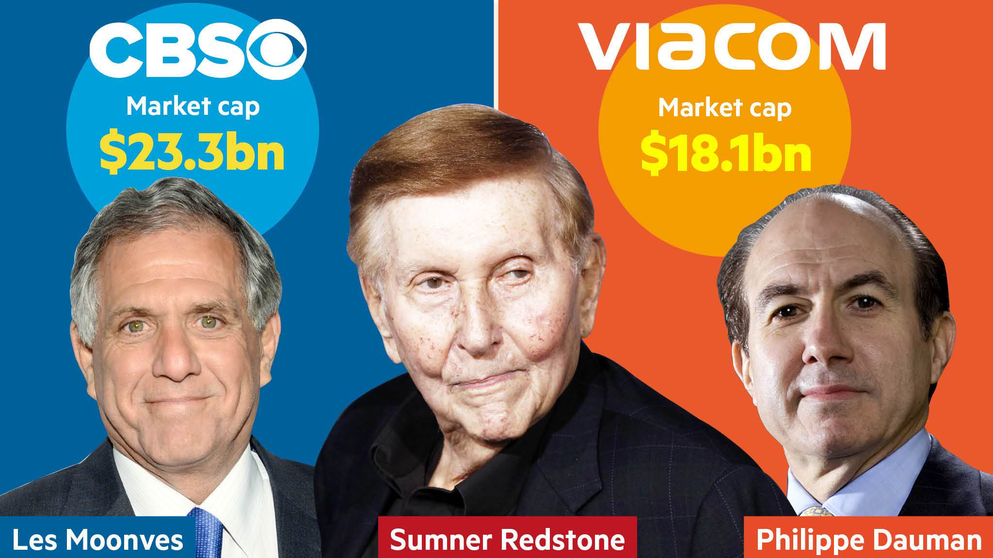 Succession Battle Engulfs Sumner Redstones Media Empire Financial Two Way Switch Redstone Times