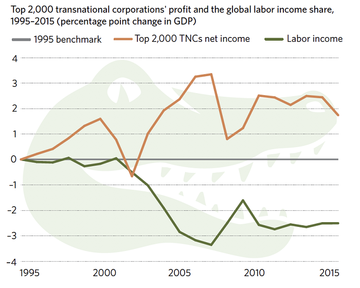 Crocodile Capitalism And The Multilateral System Crisis Financial Times