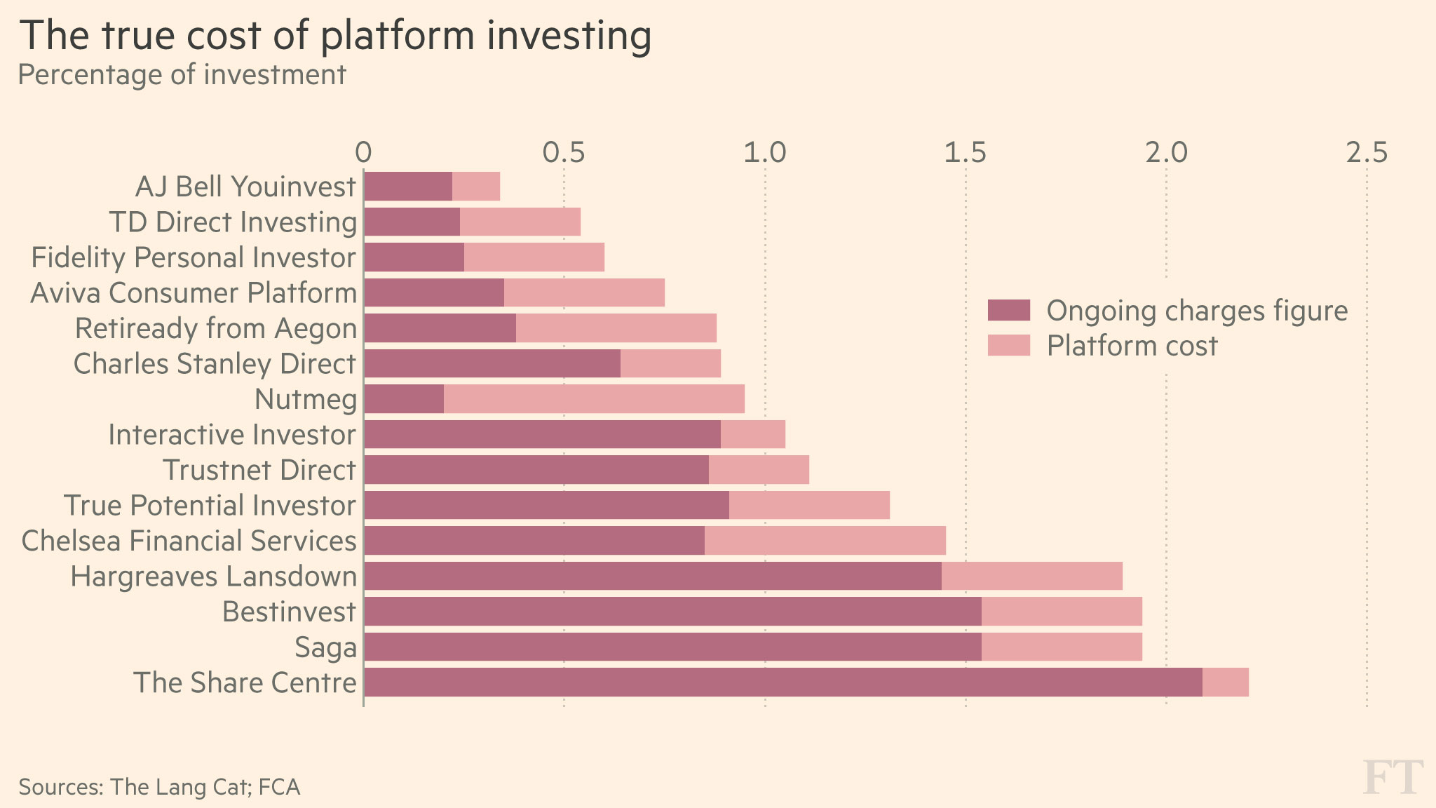Which online fund platform is the cheapest? | Financial Times