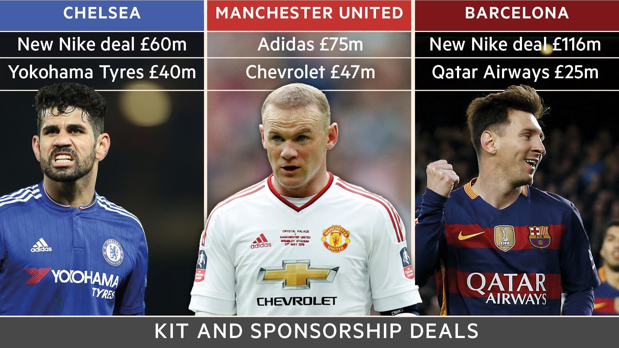 Sponsors put their shirts on top-flight football