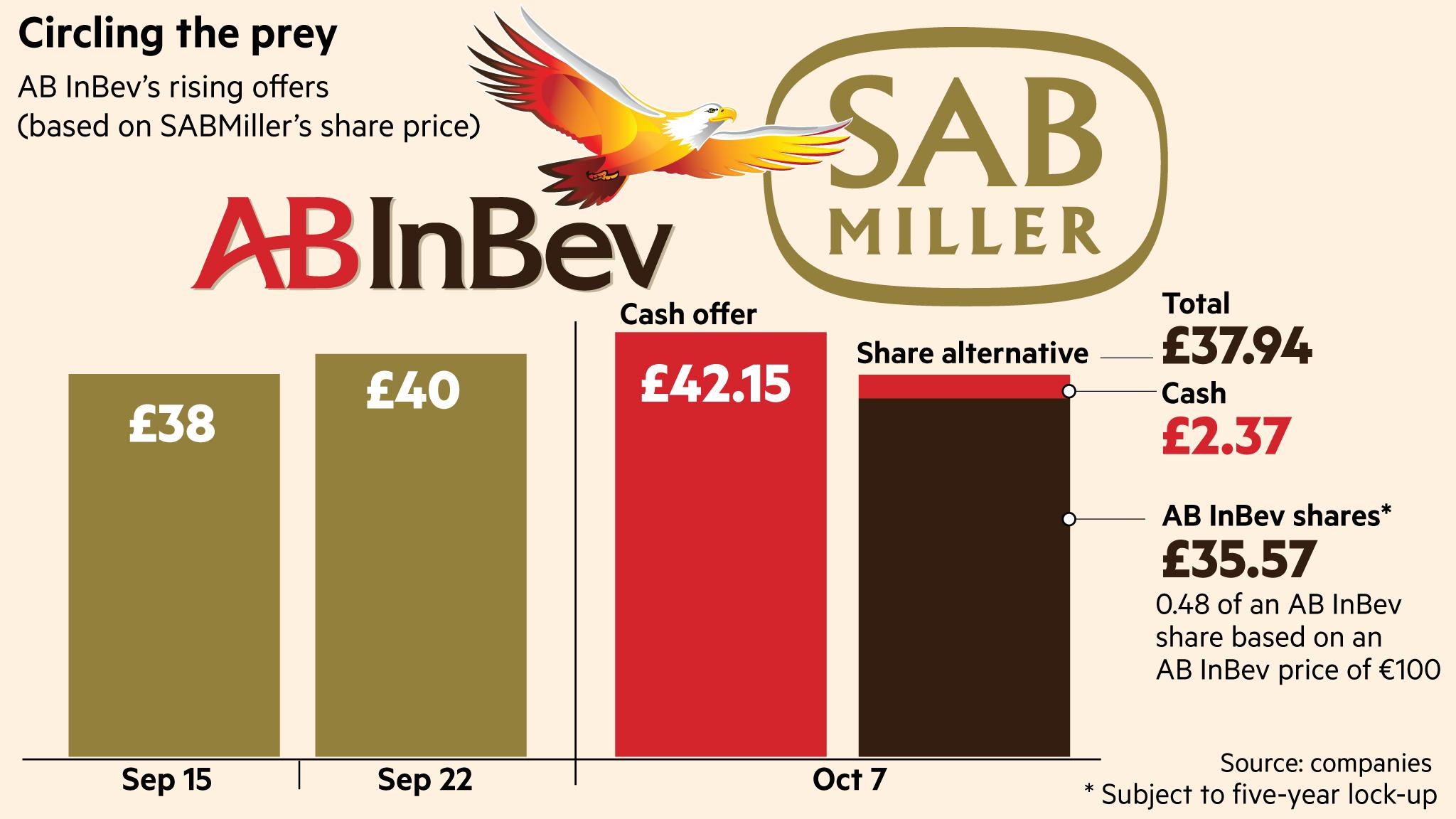 SABMiller rejects AB InBev's £65bn takeover offer