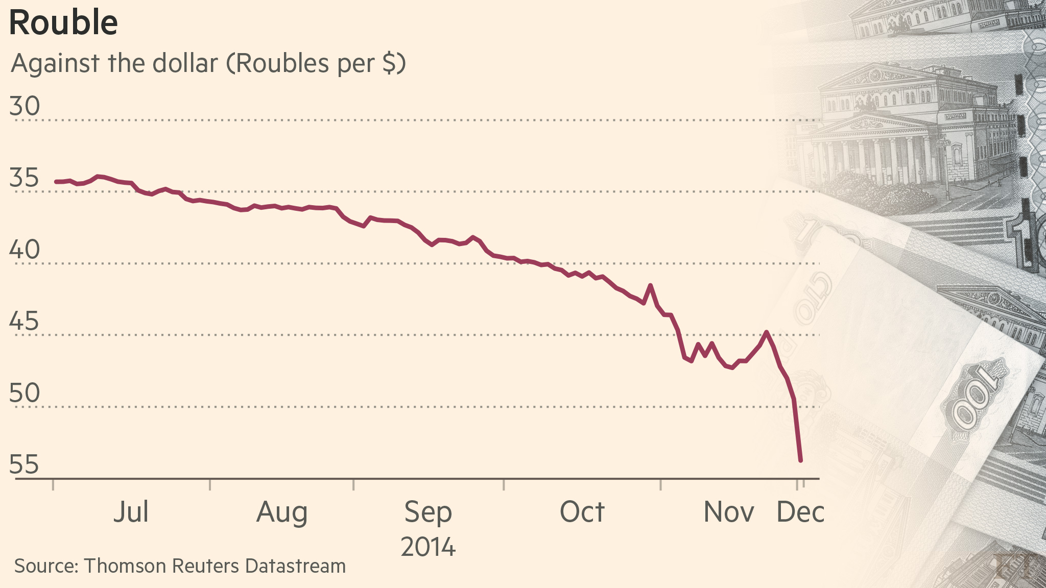 Why is the ruble falling and will there be a default