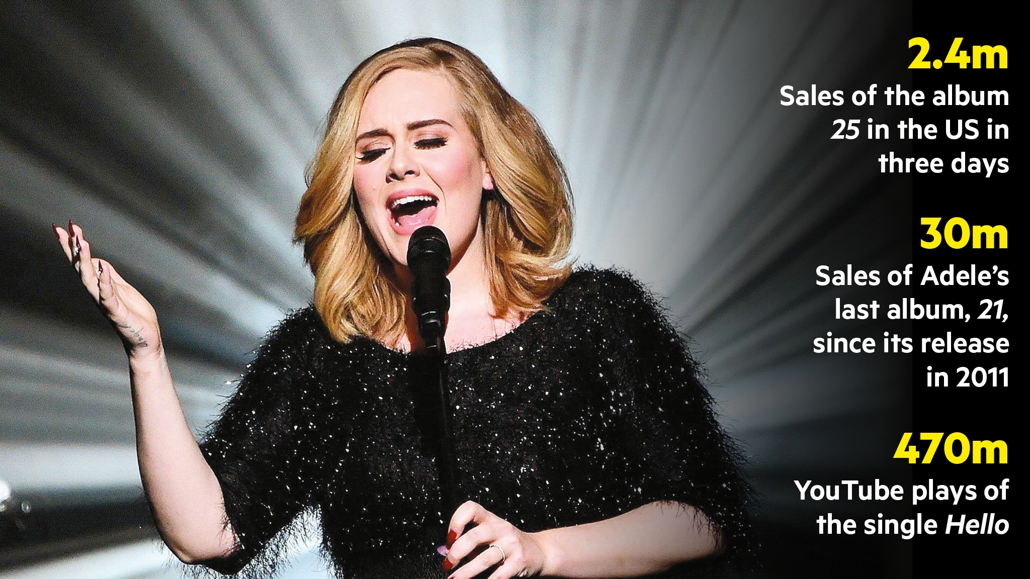 How much does singer Adele earn per day 52