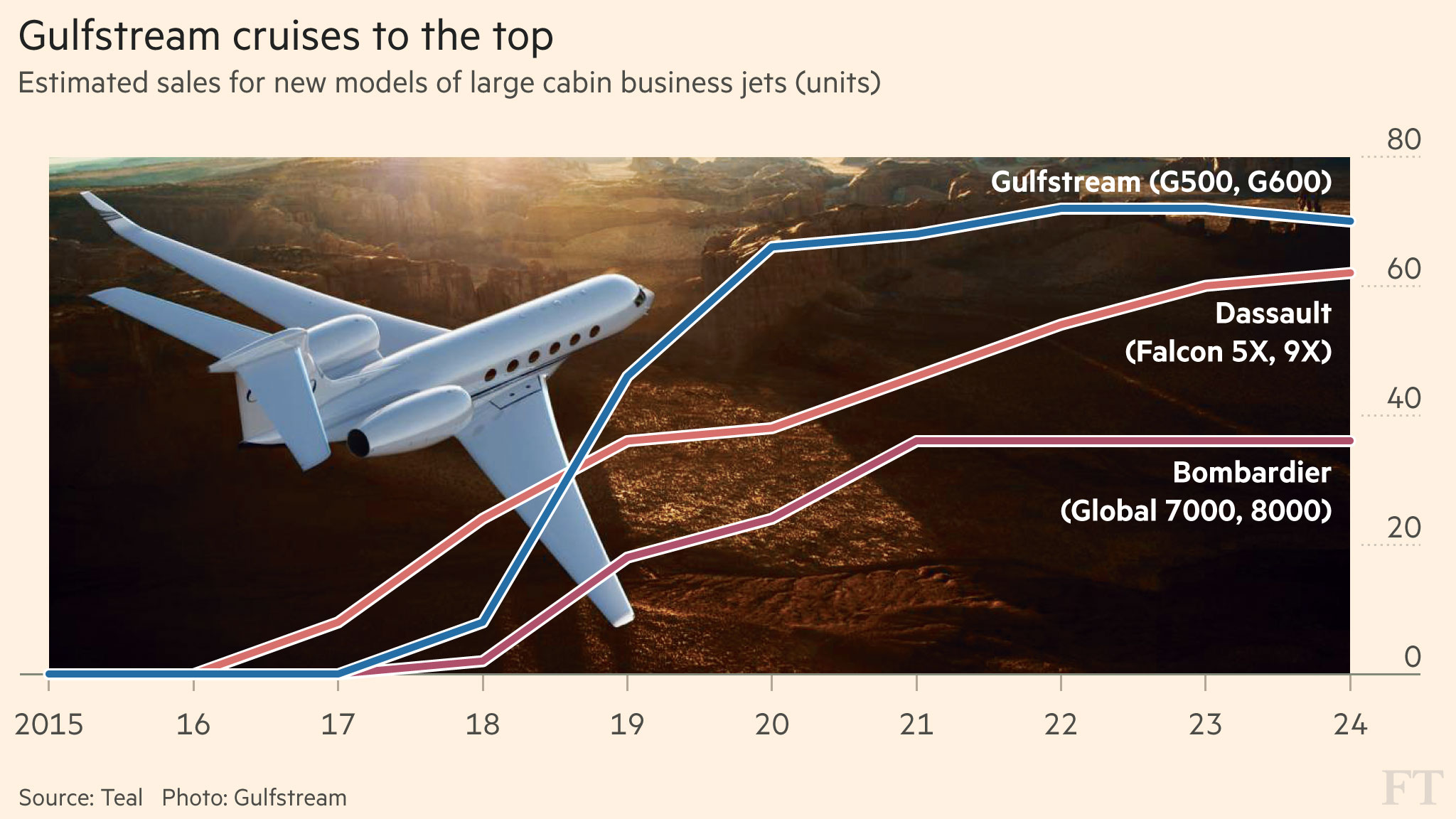 Gulfstream Finds Its Flight Path With Spacious Business Jets Gulf Stream Wiring Diagram Financial Times